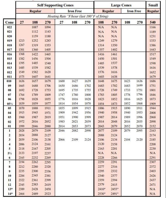 Orton Cone Chart